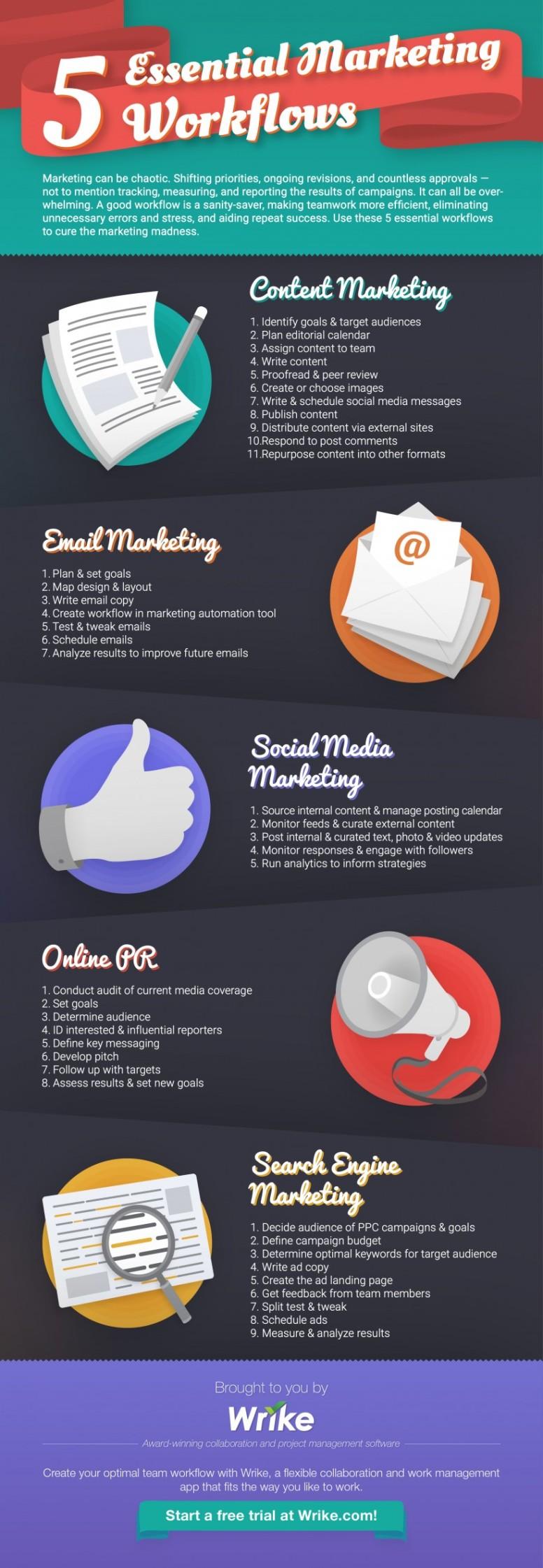 Por qué necesitas un flujo de trabajo de marketing